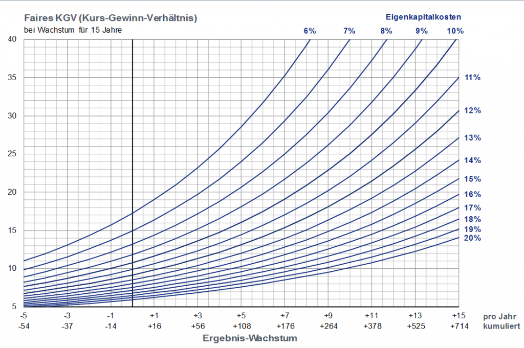 Faires KGV bei 15 Jahren Wachstum in Abhängigkeit der Eigenkapitalkosten
